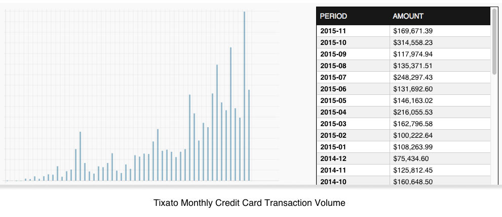 Tixato monthly credit card transaction volume